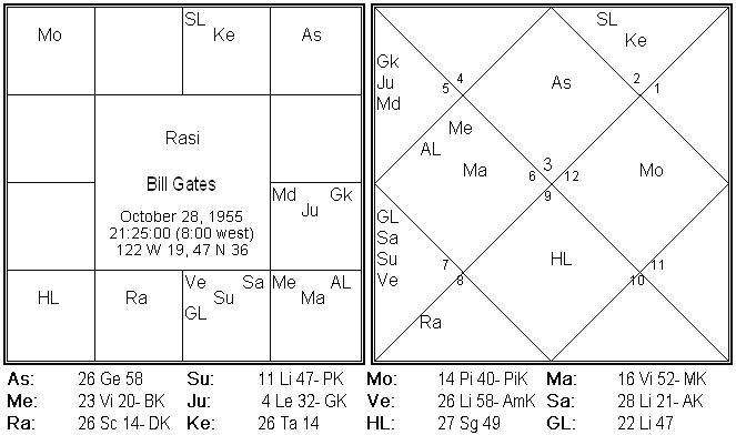 Financial Astrology | Parijaata