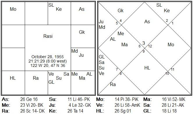 bill gates birth chart analysis vedic astrology
