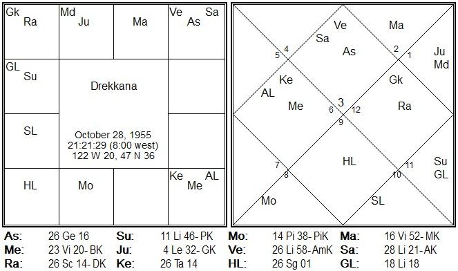 parijata yoga in astrology in hindi