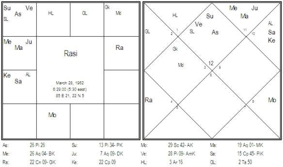 Chart 10 D-1