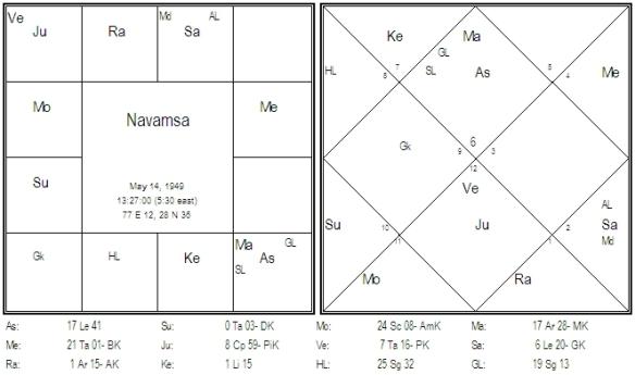 Chart 8 Vimsottari Dasa D-9