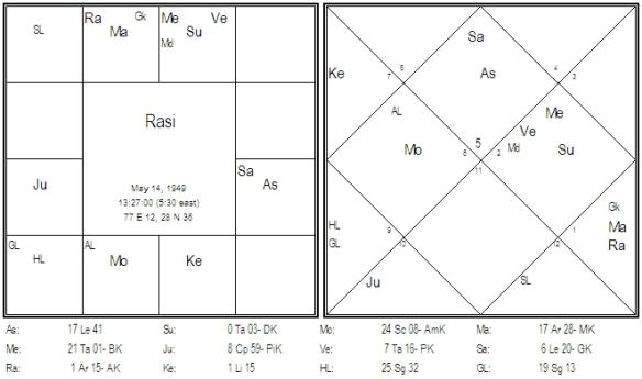 Chart 8 Vimsottari Dasa