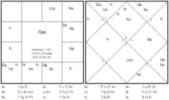 Chart 9 Vimsottari Dasa D-1