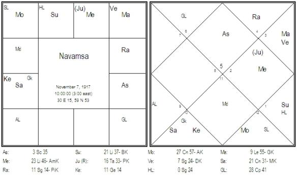 Chart 9 Vimsottari Dasa D-9