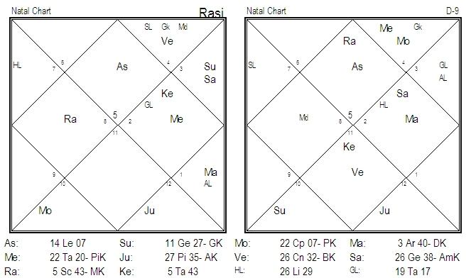 Birth Chart Analysis Bad Marriage And Divorce Parijaata