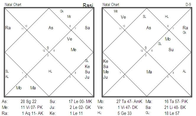 Birth Chart Analysis Of Srila Prabhupada Parijaata